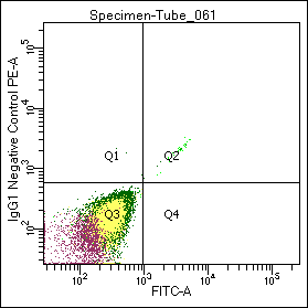 Figure 1. Flow cytometric analysis of normal white blood cells with GM-4993, a PE- labeled negative control IgG preparation.