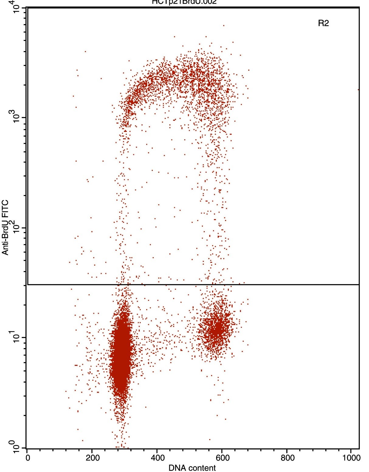 Figure 1b: Flow cytometric analysis of the BrdU-labeled fraction in a tissue cell culture.